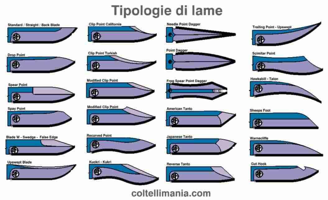 Tipologia di lame