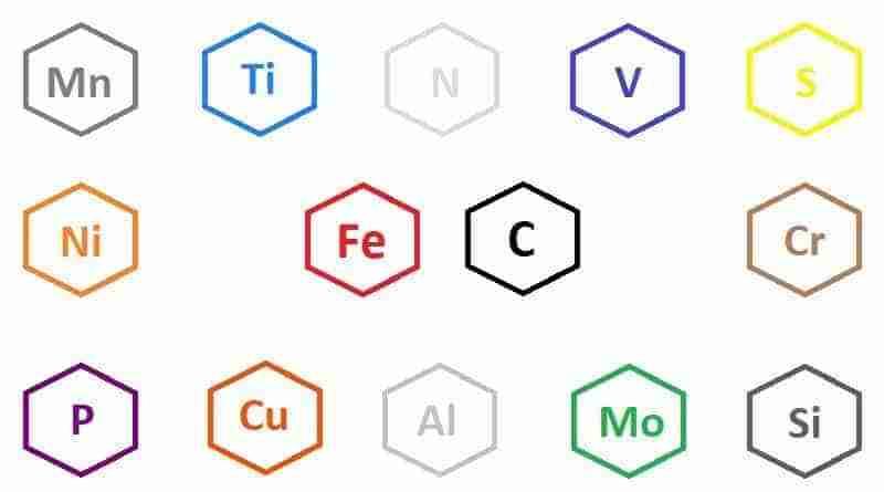 tabella composizione acciai