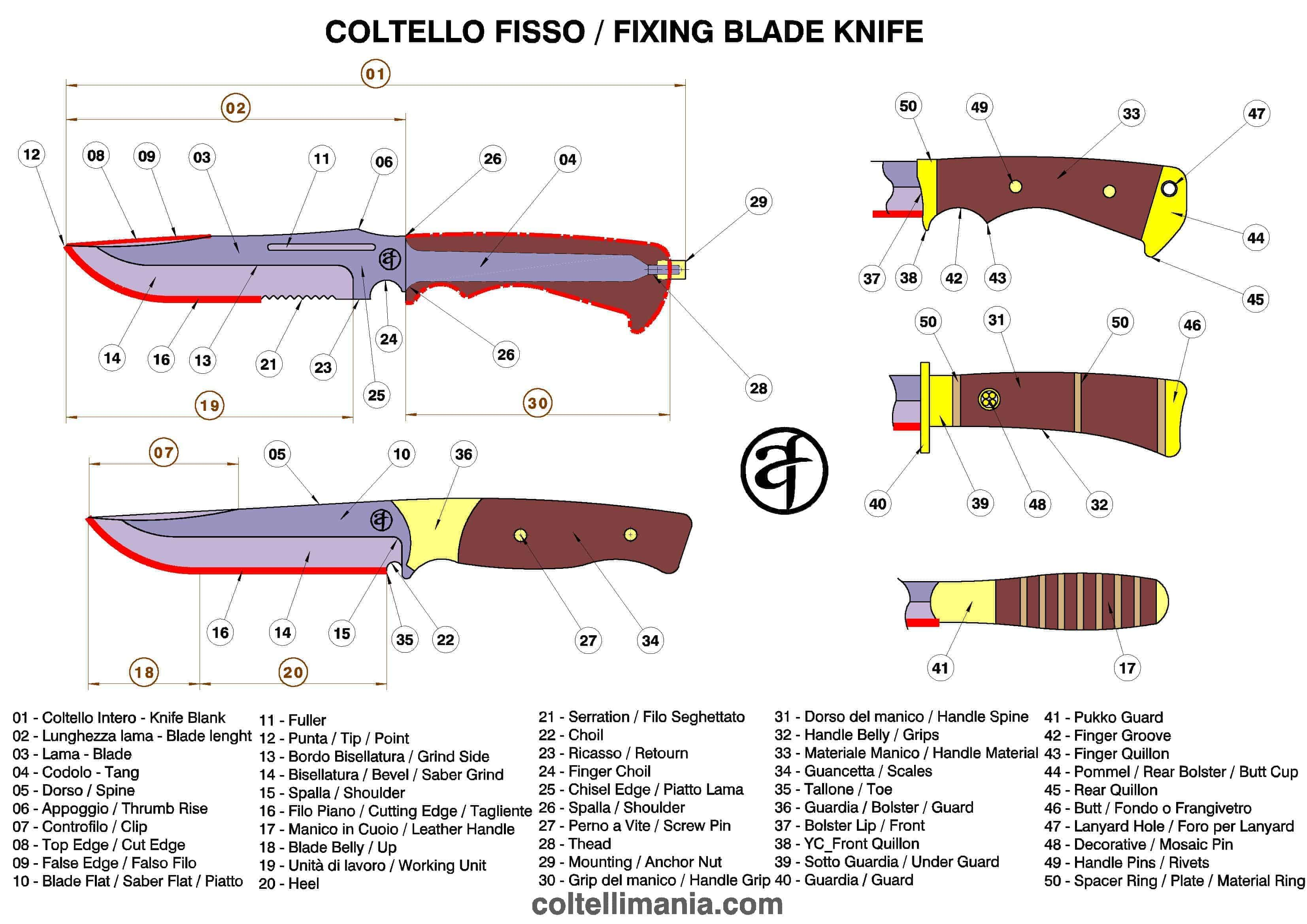 anatomía de un cuchillo